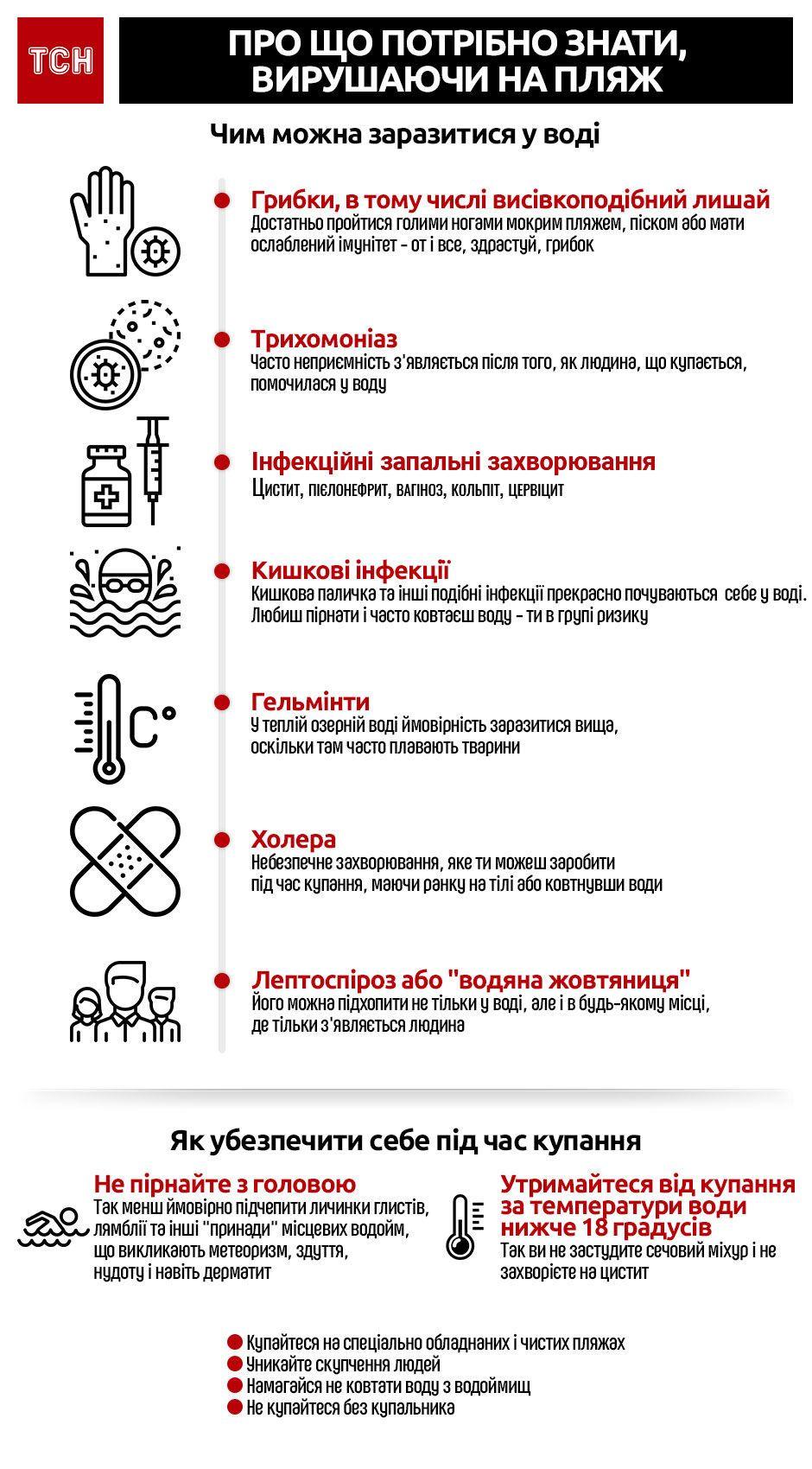 Безпечне купання_інфографіка