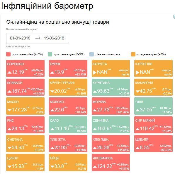 ціни на продукти 19.06.2018
