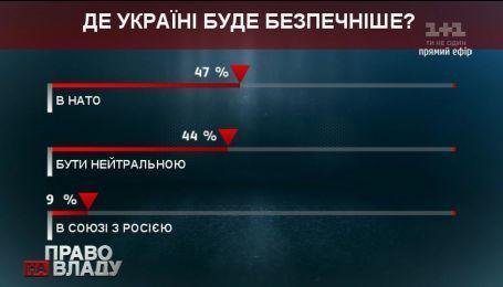 """Почти 50% процентов аудитории """"Право на владу"""" предпочитают НАТО, а 9% - союз с РФ"""