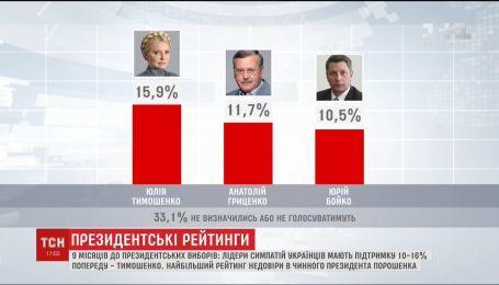 Юлія Тимошенко залишається лідером у перегонах за президентське крісло