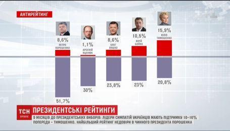 Порошенко має найбільший рейтинг недовіри українців
