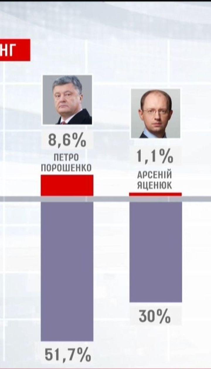 Порошенко имеет наибольший рейтинг недоверия украинцев