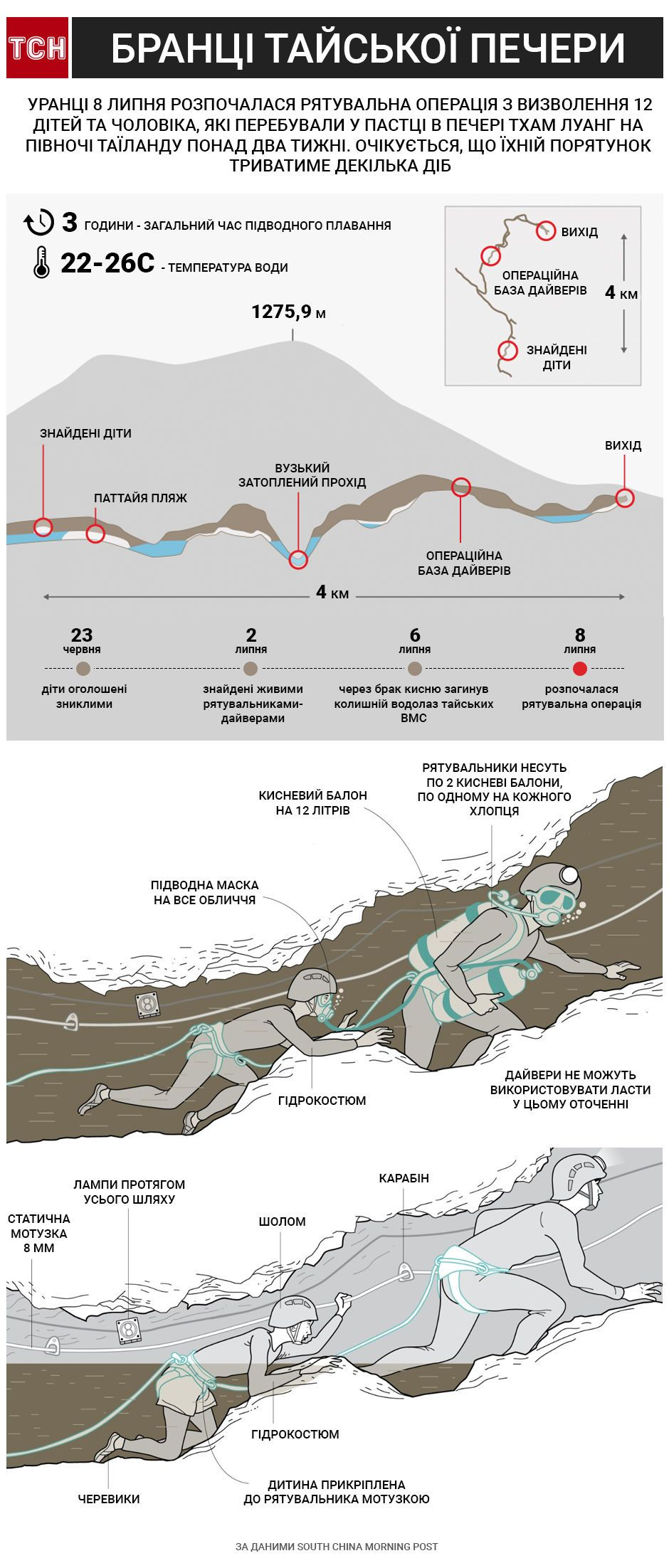 печера, Таїланд, застрягли діти, інфографіка