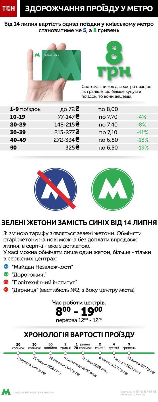 Київський метрополітен повідомив про зміни в роботі 25 та 26 липня