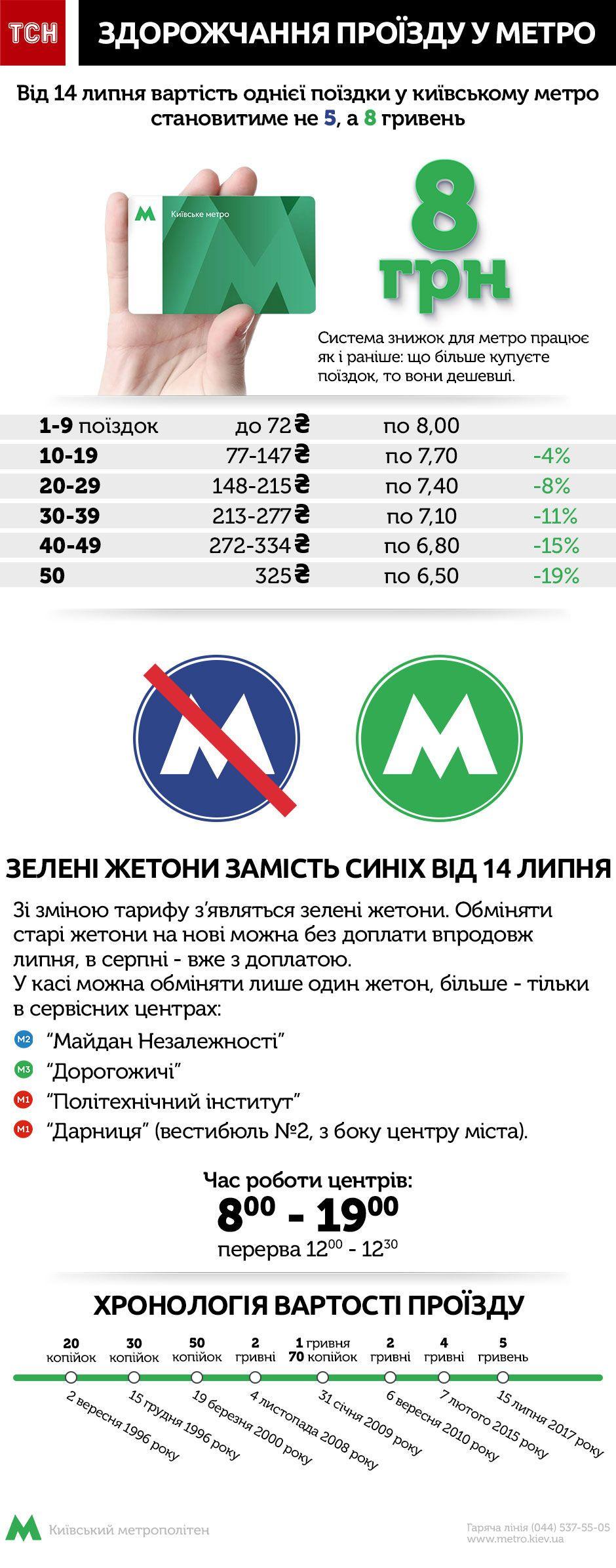 здорожчання проїзду у метро, липень 2018, інфографіка