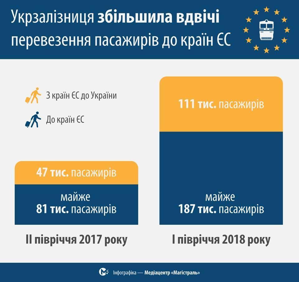 """статистика """"Укрзалізниця"""" -  1 квартал 2018"""