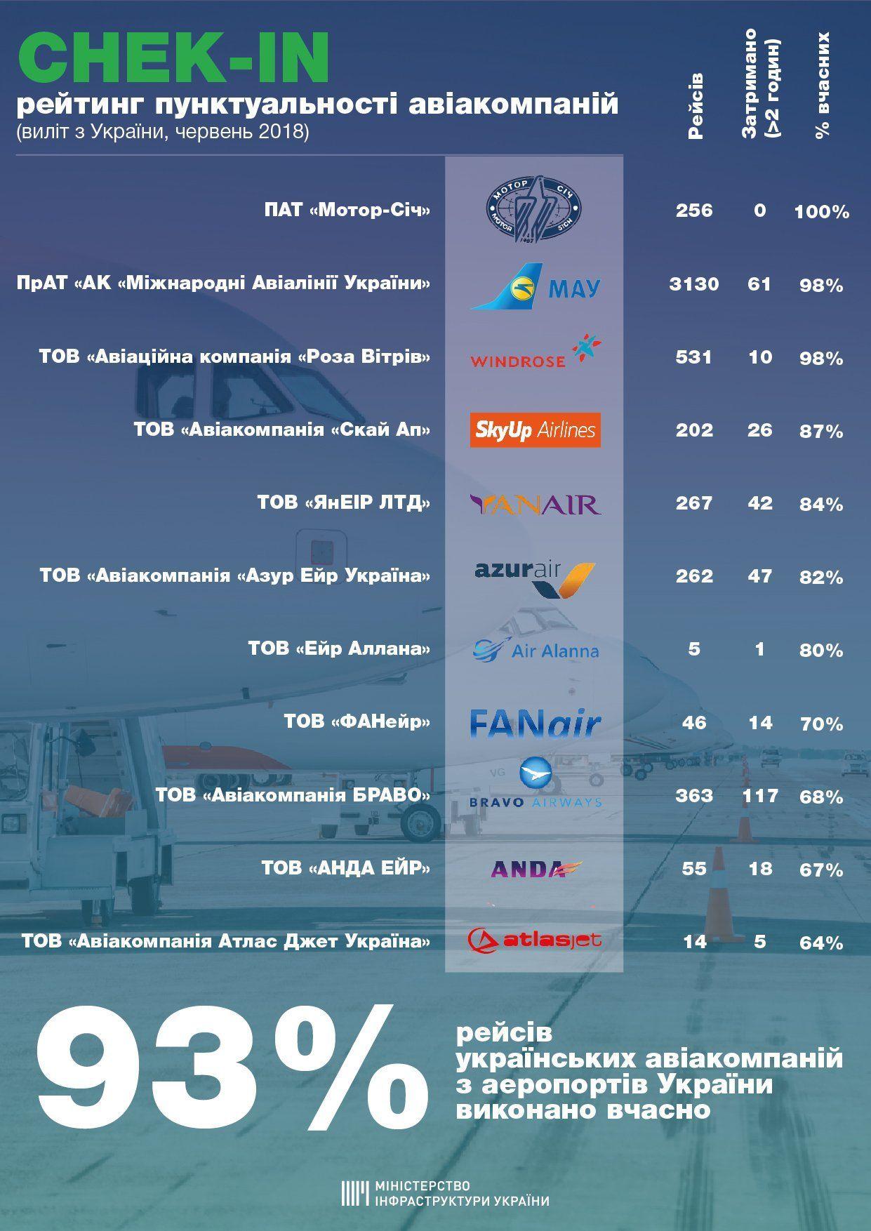 Рейтинг пунктуальності авіаперевізників