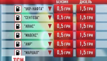 Коли подешевшає бензин в Україні