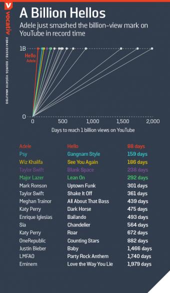 Адель б`є рекорди