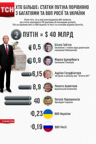 Статки Путіна
