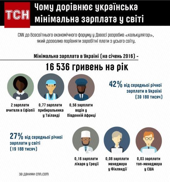 Чому дорівнює українська мінімальна зарплата у світі