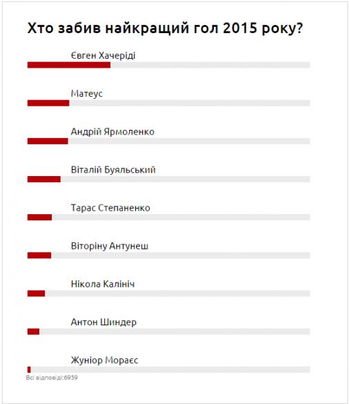 Голосування гол року 2015 результати