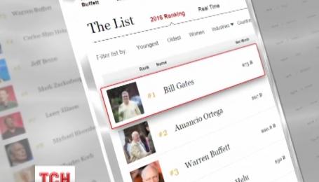 """""""Форбс"""" опублікував список найбагатших людей планети"""
