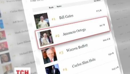 """""""Форбс"""" опублікував свіжий список найбагатших людей планети"""