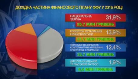 ФФУ оголосила найближчі плани розвитку українського футболу
