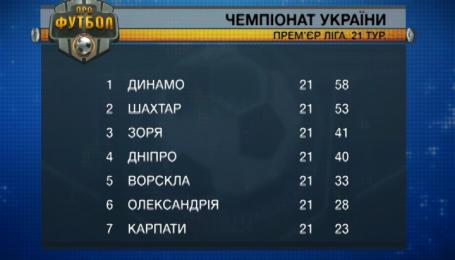 Итоги 21 тура чемпионата Украины