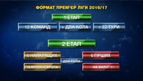 Каким будет чемпионат Украины в следующем сезоне