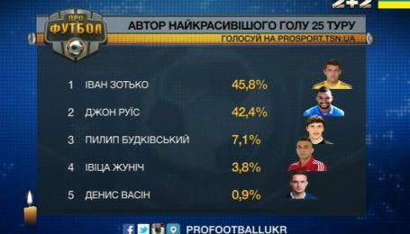 Иван Зотько забил самый красивый гол 25 тура