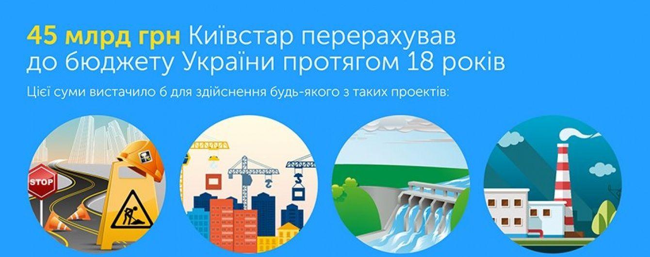 Київстар за роки роботи в Україні сплатив понад 45 млрд грн податків