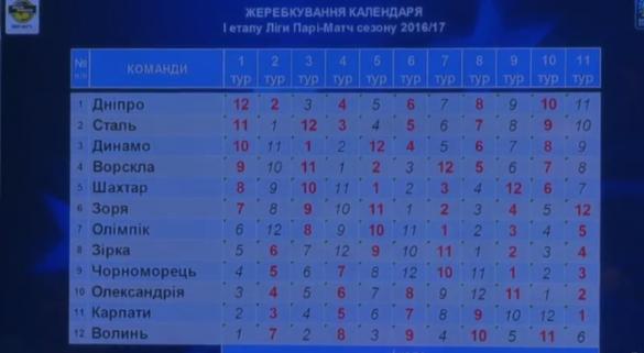 Жеребкування чемпіонату України
