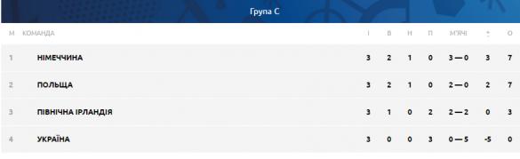 Група С після трьох матчів
