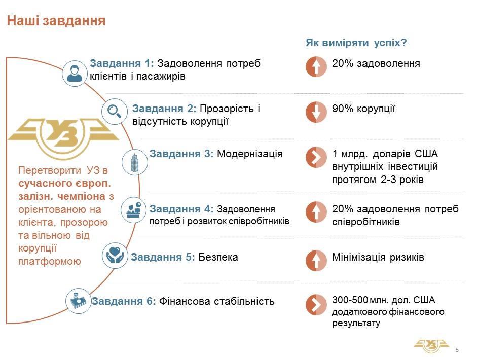 реформа Укрзалізниці