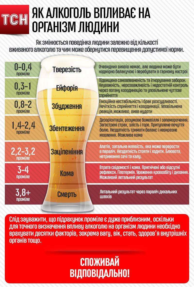 Як алкоголь впливає на організм людини 2. Інфографіка