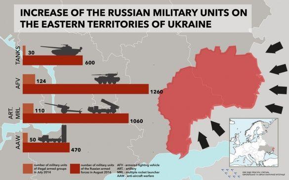 збільшення російської зброї на донбасі