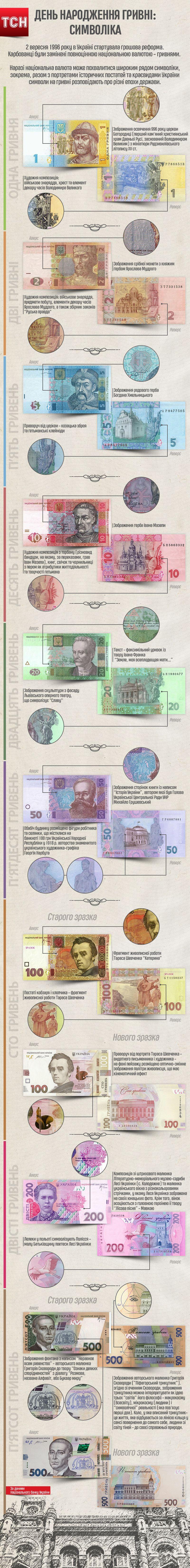 20 років грошовій реформі: символіка купюр