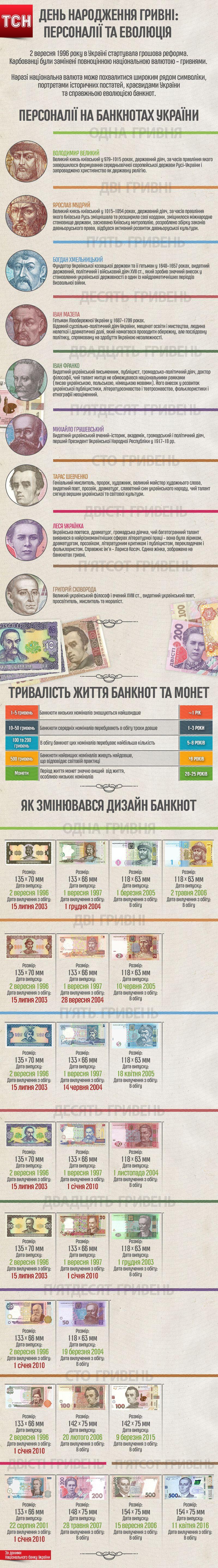 20 років грошовій реформі: персоналії та еволюція