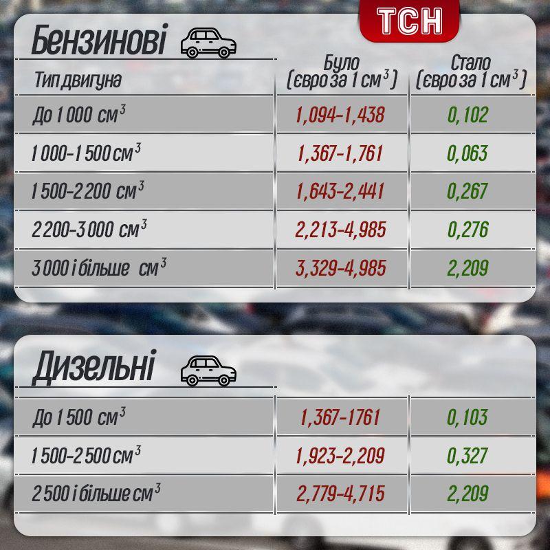 Порівняльна таблиця акцизу на авто з Європи