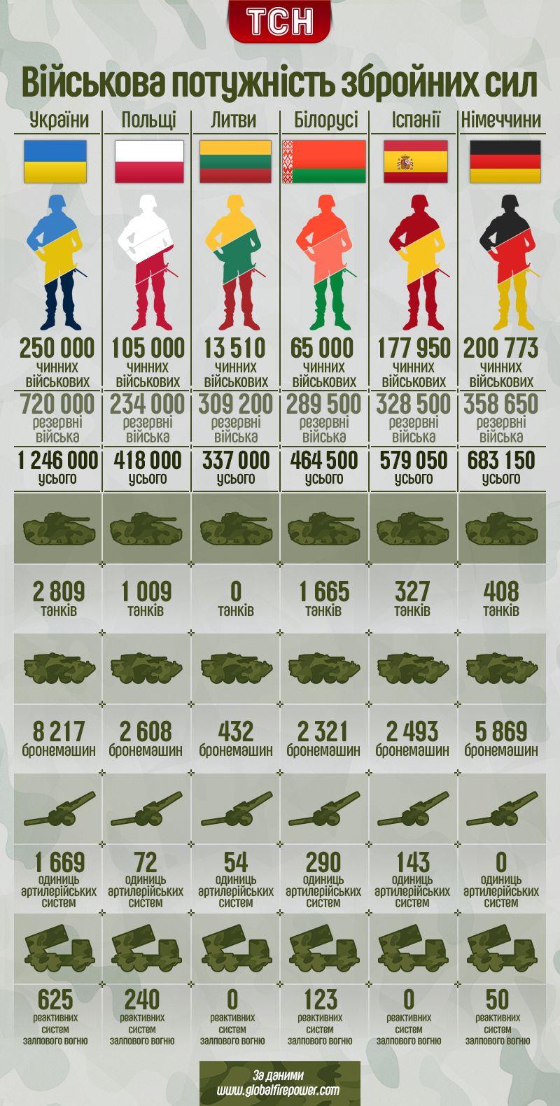 Порівняння армій, інфографіка_1