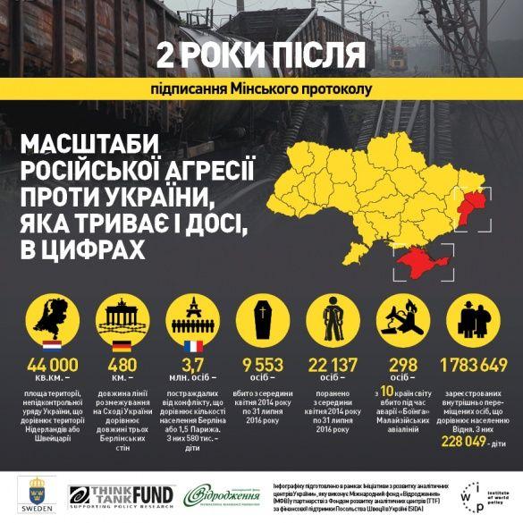 2-річниця Мінських домовленостей, 10 тисяч заблих і понад 14 тисяч вибухів. Інфографіка-2