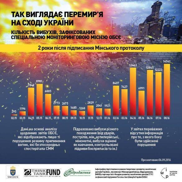 2-річниця Мінських домовленостей, 10 тисяч заблих і понад 14 тисяч вибухів. Інфографіка