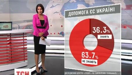 """Представительство ЕС в Украине совместно с """"1+1 медиа"""" запустили проект, который поможет украинцам открыть Европу"""