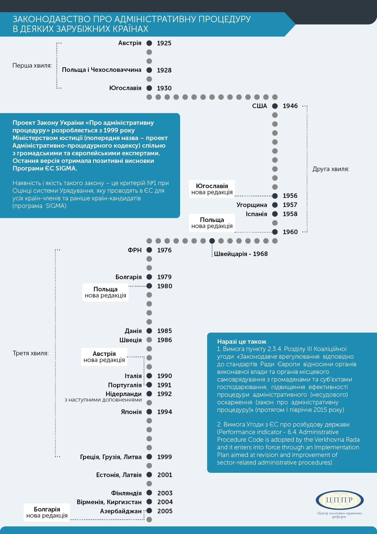 інфографіка для блогу про святошино 2