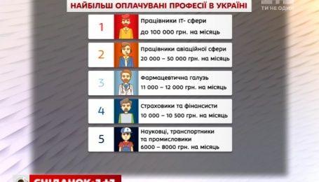 Топ-5 найоплачуваніших професій в Україні