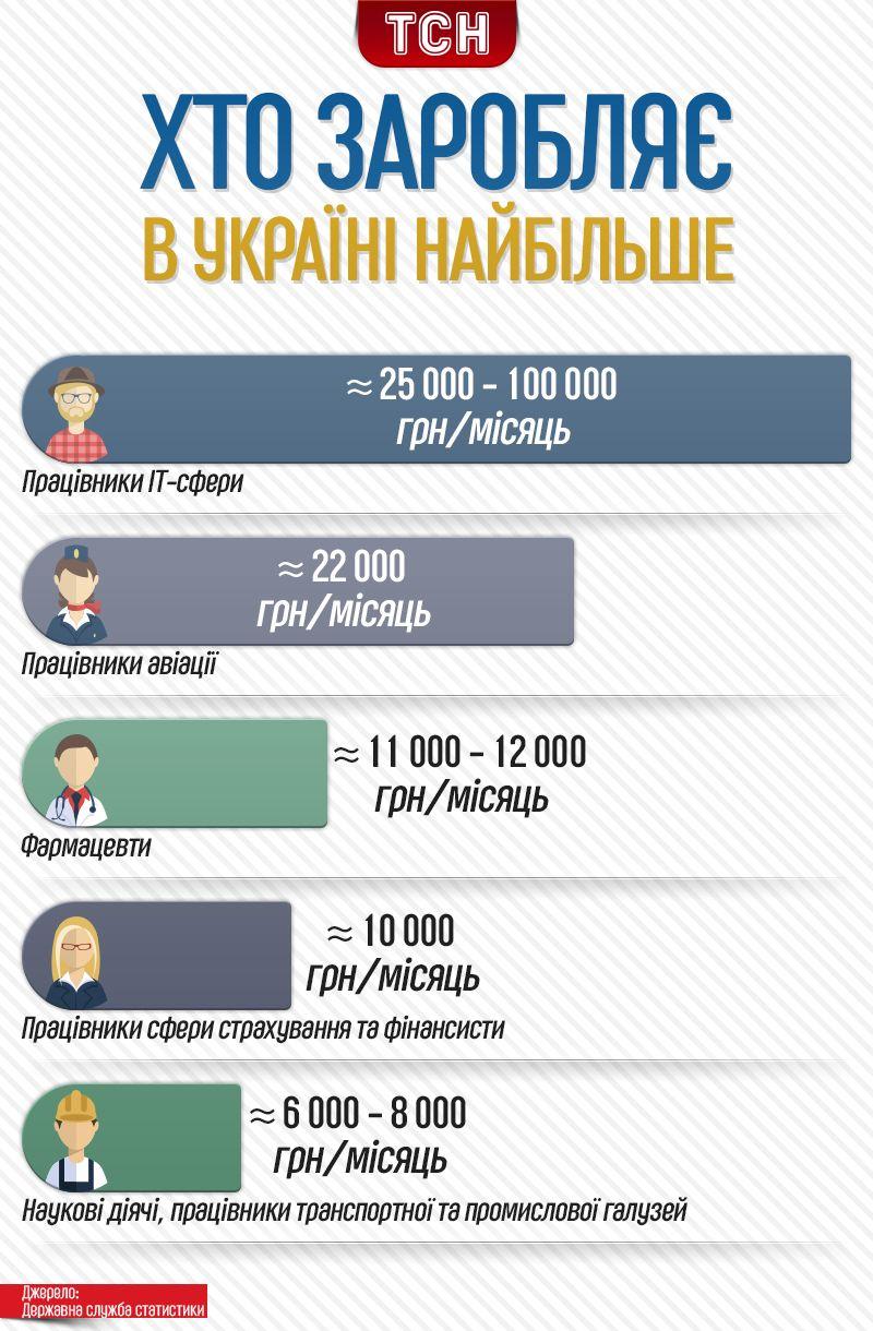 найбільш оплачувані професії в Україні, інфографіка