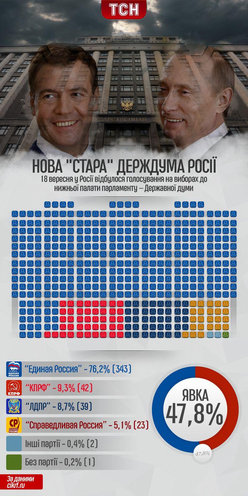 Вибори до Держдуми Росії, інфографіка