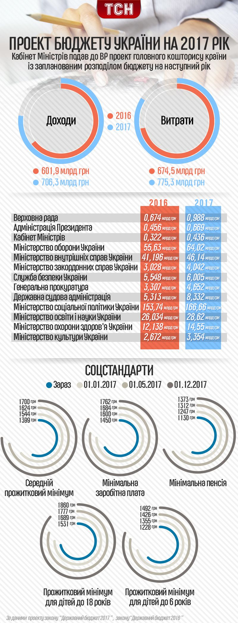 проект Держбюджету 2017, інфографіка