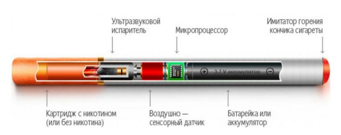 Електронні сигарети: зростаючий асортимент рідин
