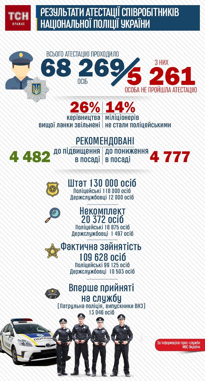 Результати масштабної атестації Нацполіції. Інфографіка