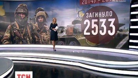 Від початку війни на Донбасі загинуло 2 тисячі 533 воїни