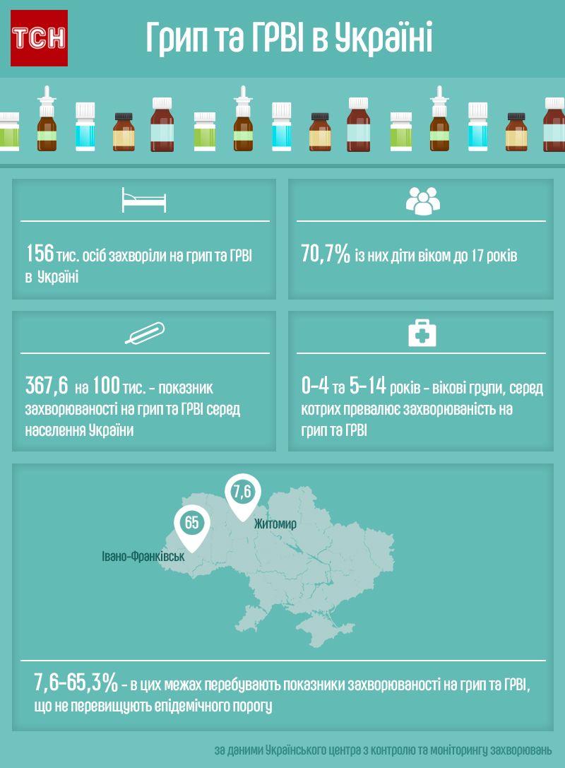 грип в Україні, інфографіка
