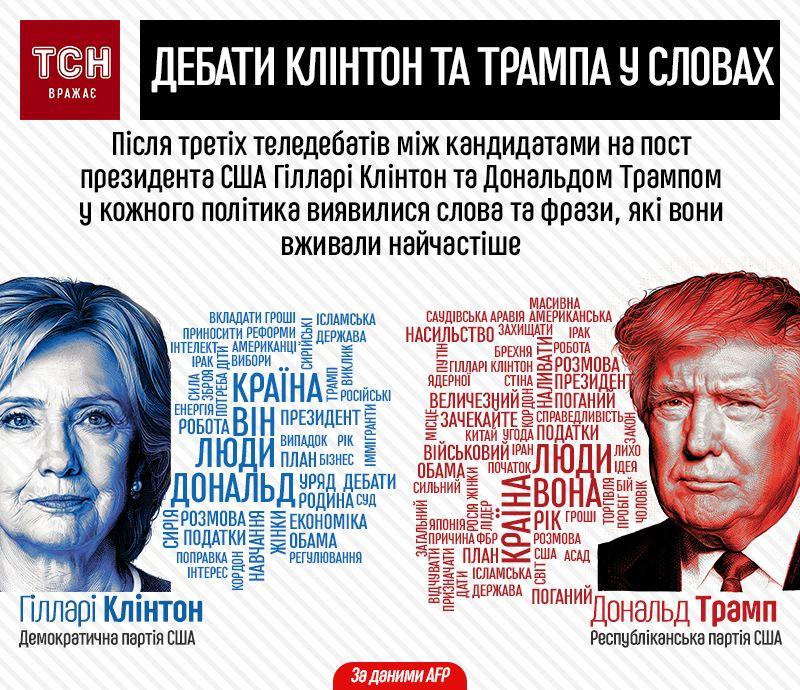 головні тези третіх дебатів Клінтон та Трампа