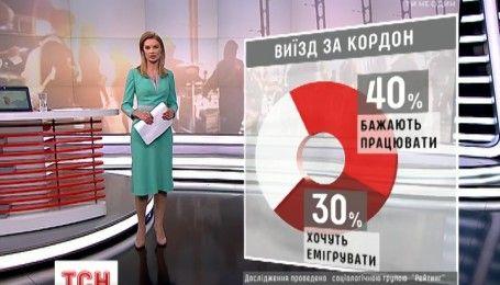 Українці готові виїжджати на роботу за кордон