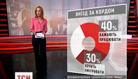 Многие украинцы мечтают о работе за границей
