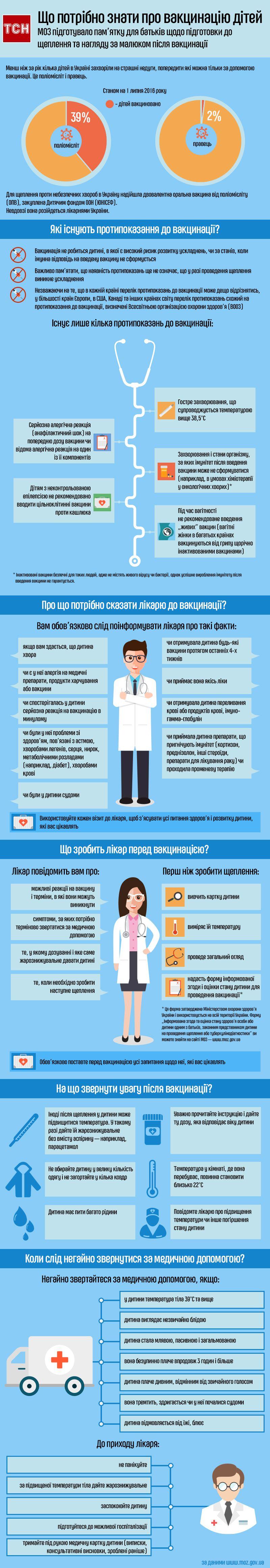 Що потрібно знати про вакцинацію дітей, інфографіка,  частина 2,
