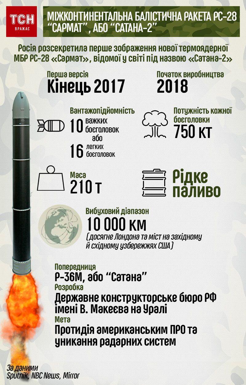 Сатана-2, інфографіка
