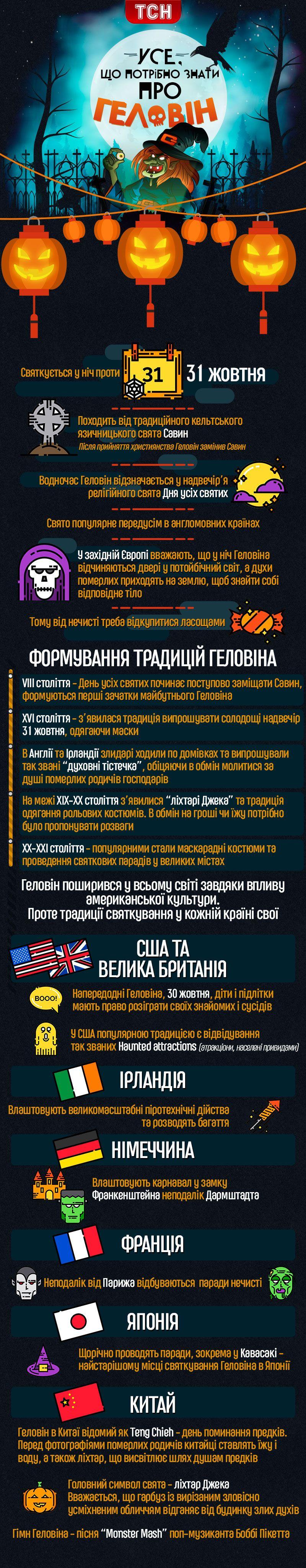 Геловін, інфографіка